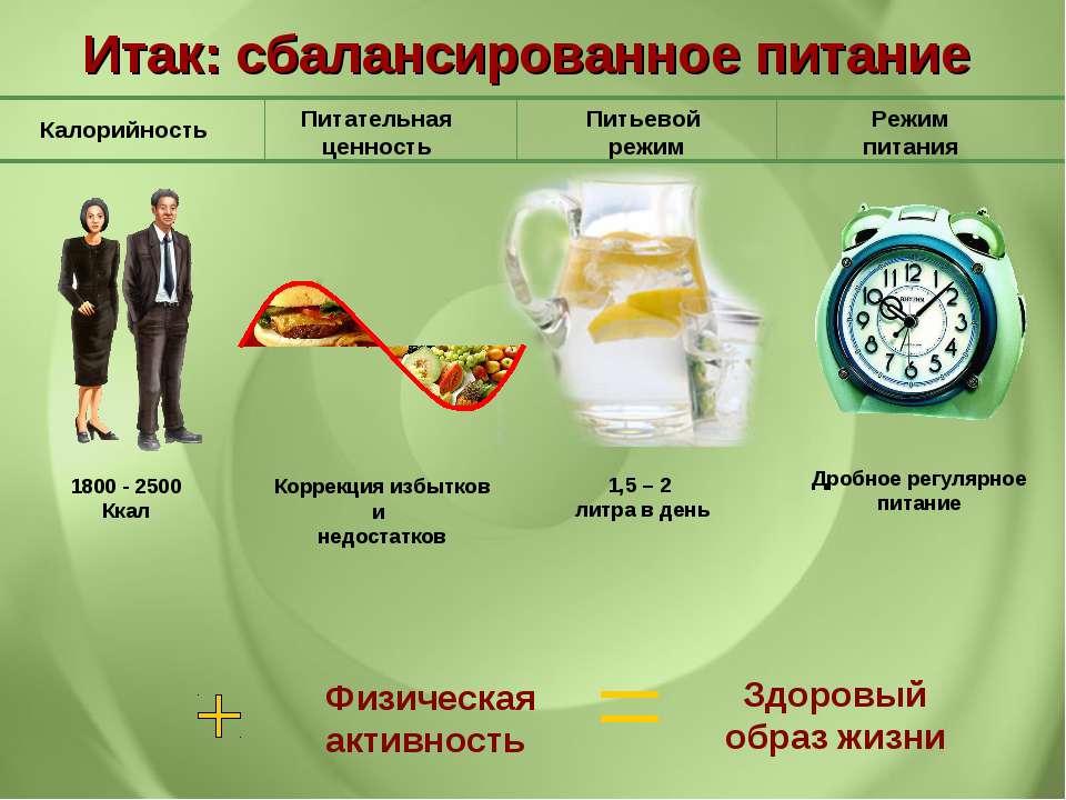 Питательная ценность Калорийность Питьевой режим Режим питания Итак: cбаланси...