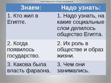 г.Усолье-Сибирское, МОУ «СОШ №2», Масленникова Г.В. Знаем: Надо узнать: 1.Кто...