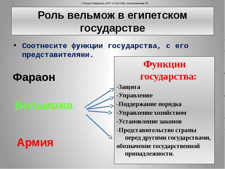 Роль вельмож в египетском государстве Соотнесите функции государства, с его п...