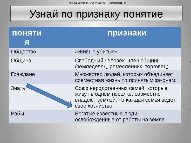 Узнай по признаку понятие г.Усолье-Сибирское, МОУ «СОШ №2», Масленникова Г.В....