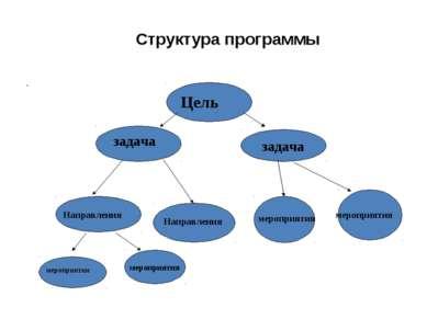 Структура программы Цель задача задача Направления мероприятия . мероприятия ...
