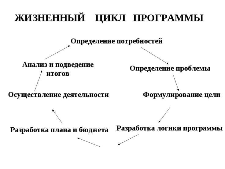 ЖИЗНЕННЫЙ ЦИКЛ ПРОГРАММЫ Определение потребностей Определение проблемы Формул...
