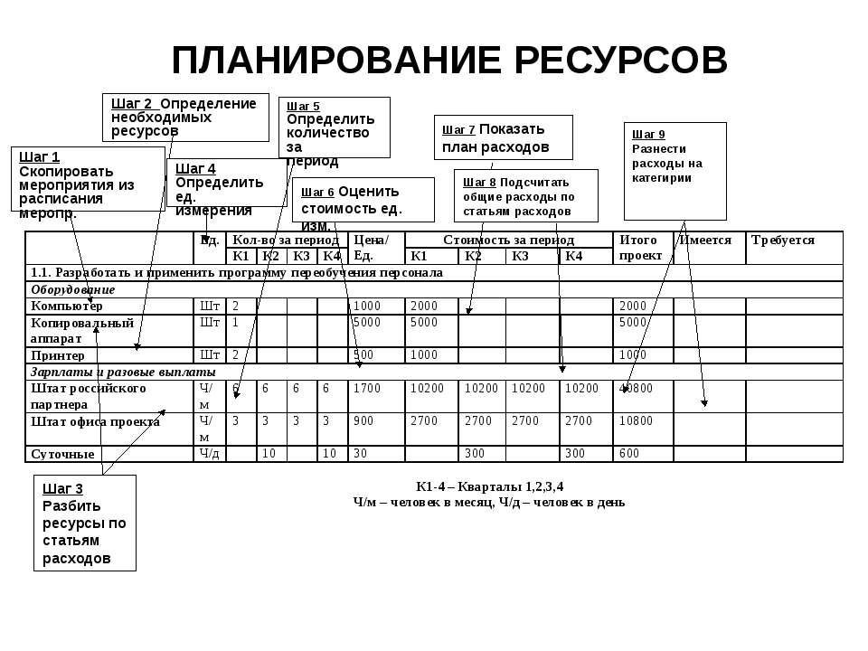 ПЛАНИРОВАНИЕ РЕСУРСОВ Шаг 1 Скопировать мероприятия из расписания меропр. Шаг...