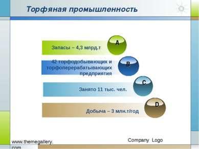 Торфяная промышленность D Запасы – 4,3 млрд.т 42 торфодобывающих и торфоперер...