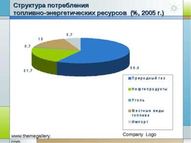 Структура потребления топливно-энергетических ресурсов (%, 2005 г.)