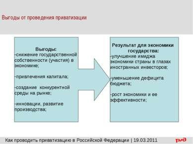 Выгоды от проведения приватизации Выгоды: снижение государственной собственно...