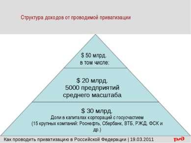 $ 50 млрд. в том числе: $ 20 млрд. 5000 предприятий среднего масштаба $ 30 мл...