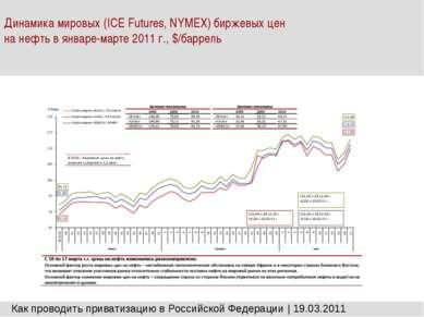 Динамика мировых (ICE Futures, NYMEX) биржевых цен на нефть в январе-марте 20...