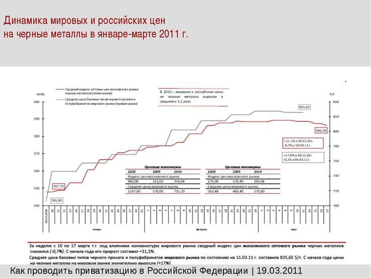 Динамика мировых и российских цен на черные металлы в январе-марте 2011 г. Ка...