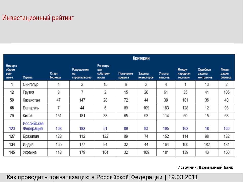 Инвестиционный рейтинг Как проводить приватизацию в Российской Федерации | 19...