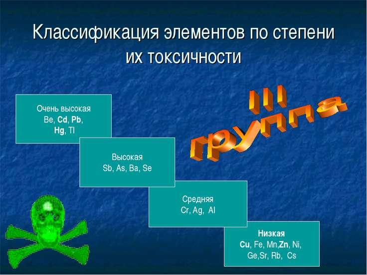 Классификация элементов по степени их токсичности Низкая Cu, Fe, Mn,Zn, Ni, G...