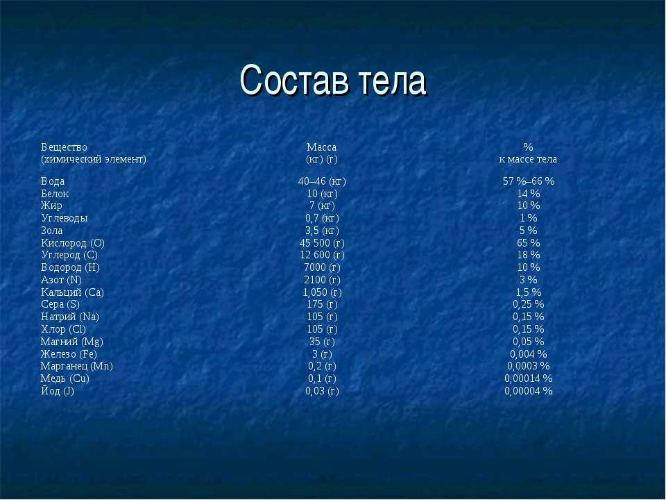 Состав тела Вещество (химический элемент) Масса (кг) (г) % к массе тела Вода ...