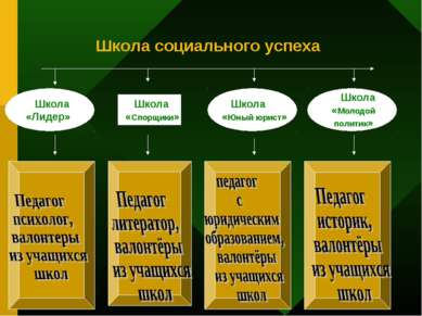 Школа социального успеха Школа «Лидер» Школа «Лидер» Школа «Лидер» Школа «Лид...