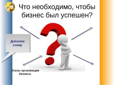 Что необходимо, чтобы бизнес был успешен? Дополни схему Этапы организации биз...