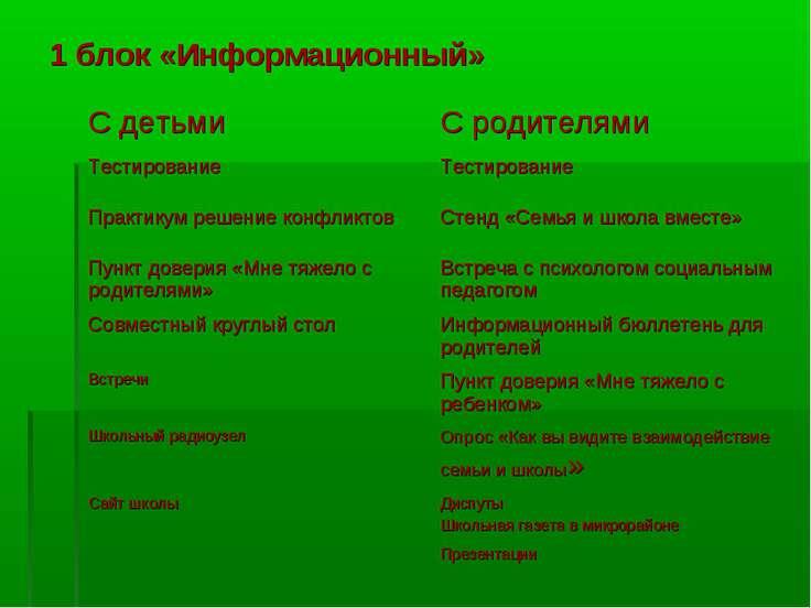 1 блок «Информационный» С детьми С родителями Тестирование Тестирование Практ...