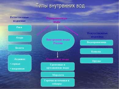 Типы внутренних вод Внутренние воды России Естественные водоемы: Искусственны...