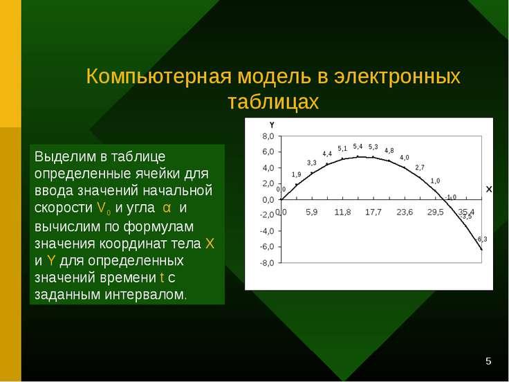 * Компьютерная модель в электронных таблицах Выделим в таблице определенные я...