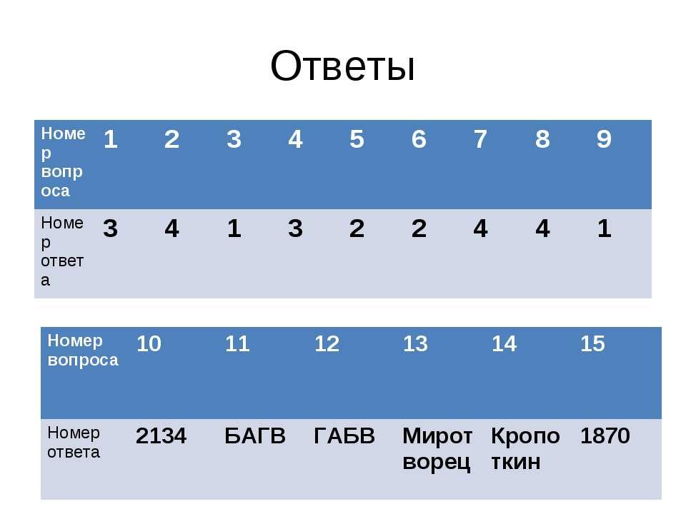 Ответы Номер вопроса 1 2 3 4 5 6 7 8 9 Номер ответа 3 4 1 3 2 2 4 4 1 Номер в...