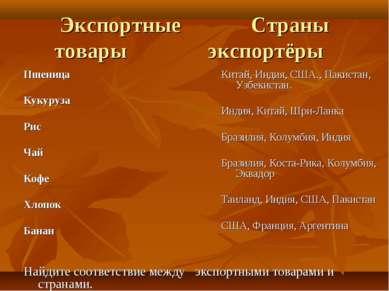 Экспортные Страны товары экспортёры Пшеница Кукуруза Рис Чай Кофе Хлопок Бана...