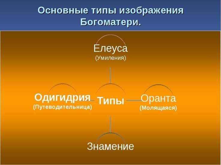 Основные типы изображения Богоматери.