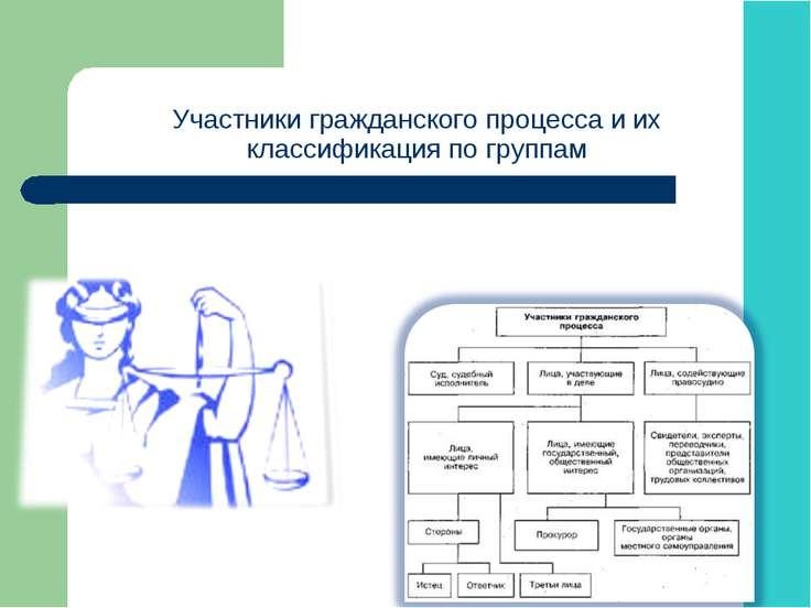 Участники гражданского процесса и их классификация по группам