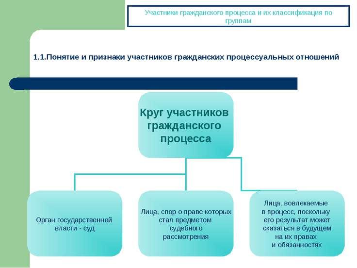 Участники гражданского процесса и их классификация по группам 1.1.Понятие и п...