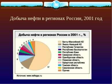 Добыча нефти в регионах России, 2001 год
