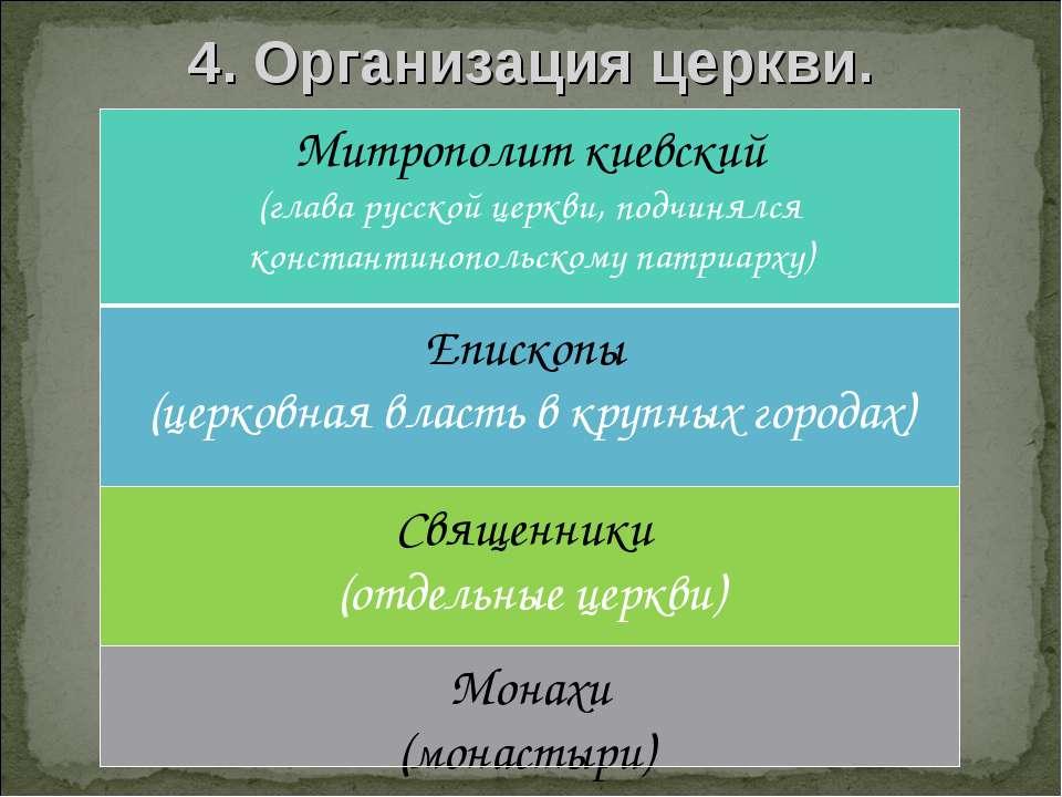4. Организация церкви.