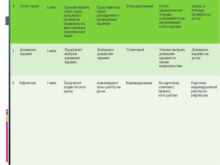 6 Отчёт групп 5 мин. Организовывать отчёт групп, предлагает проверить правиль...