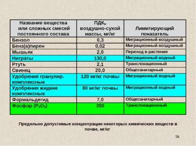 Предельно допустимые концентрации некоторых химических веществ в почве, мг/кг *