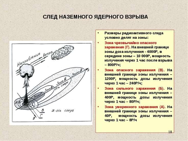 СЛЕД НАЗЕМНОГО ЯДЕРНОГО ВЗРЫВА Размеры радиоактивного следа условно делят на ...