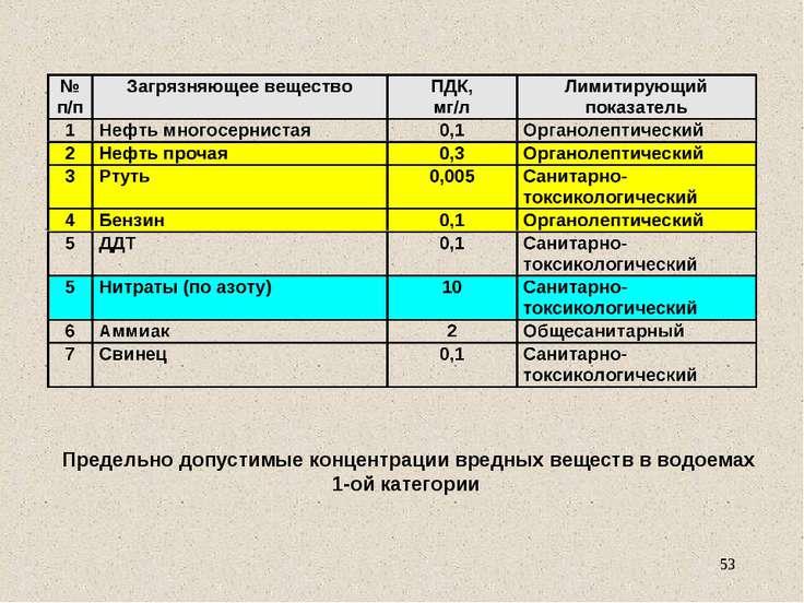 Предельно допустимые концентрации вредных веществ в водоемах 1-ой категории *