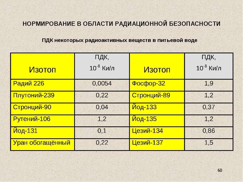НОРМИРОВАНИЕ В ОБЛАСТИ РАДИАЦИОННОЙ БЕЗОПАСНОСТИ ПДК некоторых радиоактивных ...
