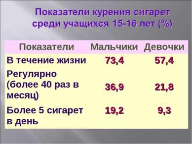 Показатели Мальчики Девочки В течение жизни 73,4 57,4 Регулярно (более 40 раз...