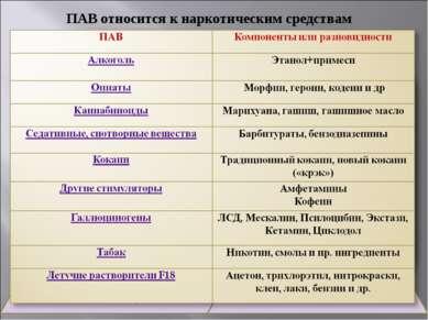 ПАВ относится к наркотическим средствам при его соответствии трем критериям: ...
