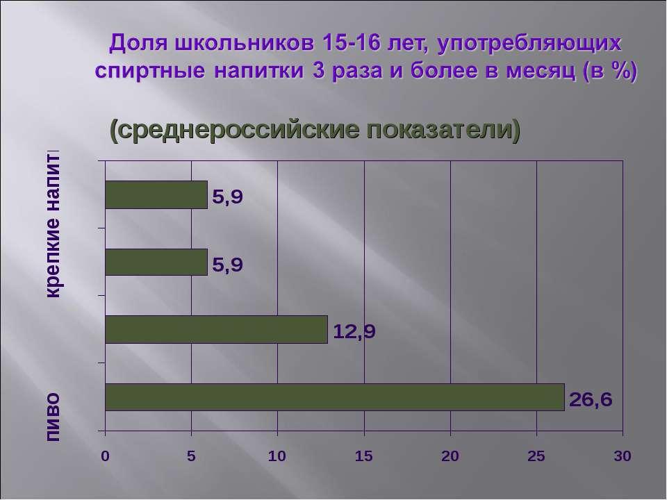 (среднероссийские показатели)