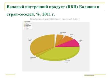 Валовый внутренний продукт (ВВП) Боливии и стран-соседей, %, 2011 г.