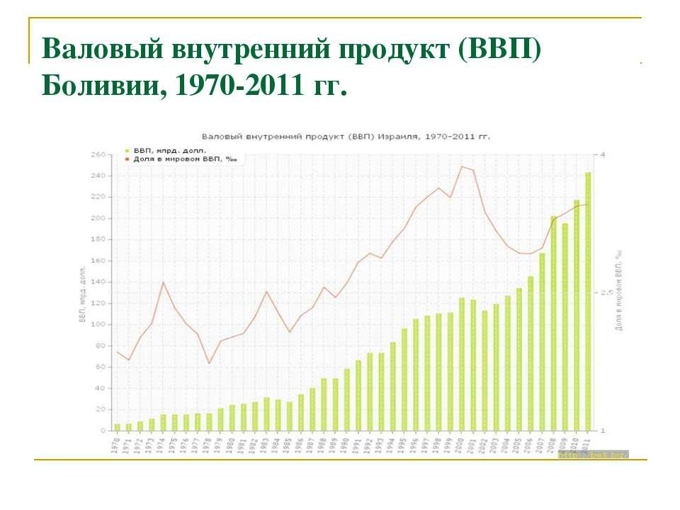 Валовый внутренний продукт (ВВП) Боливии, 1970-2011 гг.