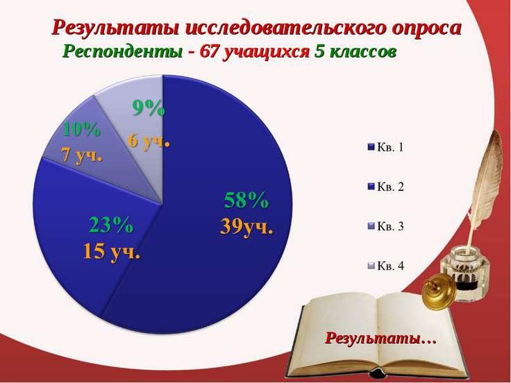 Результаты исследовательского опроса Респонденты - 67 учащихся 5 классов Резу...