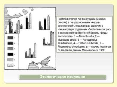 Частота встреч (в %) яиц кукушки (Cuculus canoras) в гнездах основных «видов-...