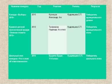 Название конкурса Год Участник Учитель Результат Конкурс «Выборы-2010» 2010 К...