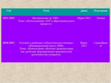 Год Тема Дата Результат 2011-2012 Выступление на ТМО . Тема: «Использование Э...