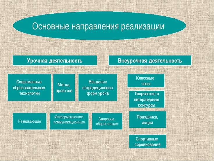 Урочная деятельность Основные направления реализации Внеурочная деятельность ...