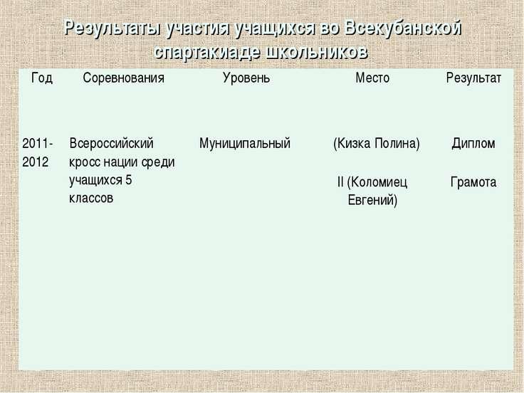 Результаты участия учащихся во Всекубанской спартакиаде школьников Год Соревн...