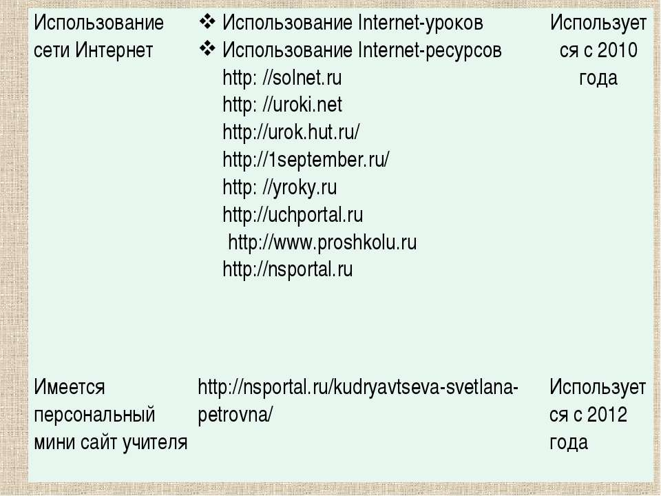 Использование сети Интернет Использование Internet-уроков Использование Inter...