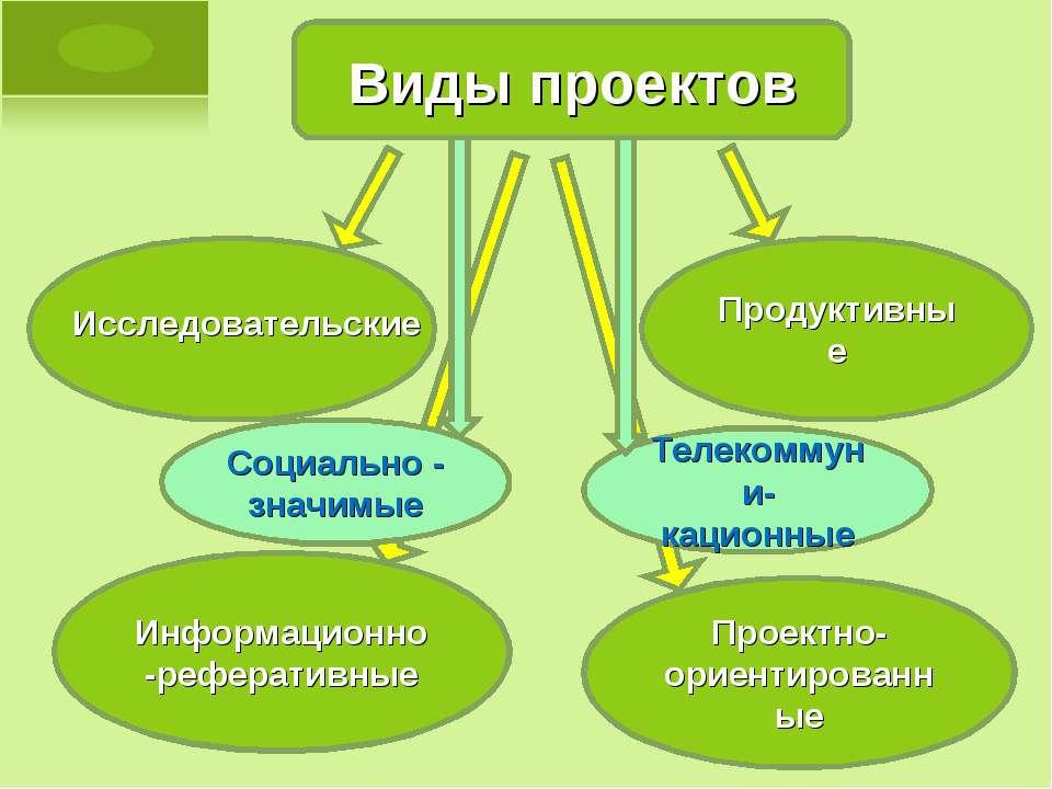 Виды проектов Информационно-реферативные Продуктивные Проектно-ориентированны...