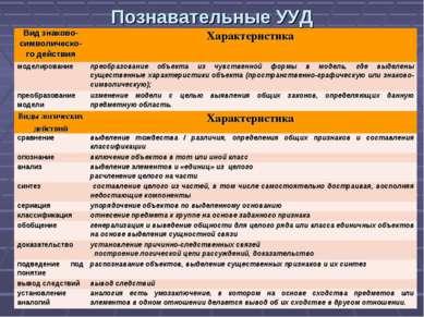 Познавательные УУД Вид знаково-символическо-го действия Характеристика модели...