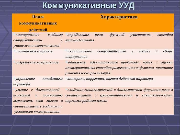 Коммуникативные УУД Виды коммуникативных действий Характеристика планирование...