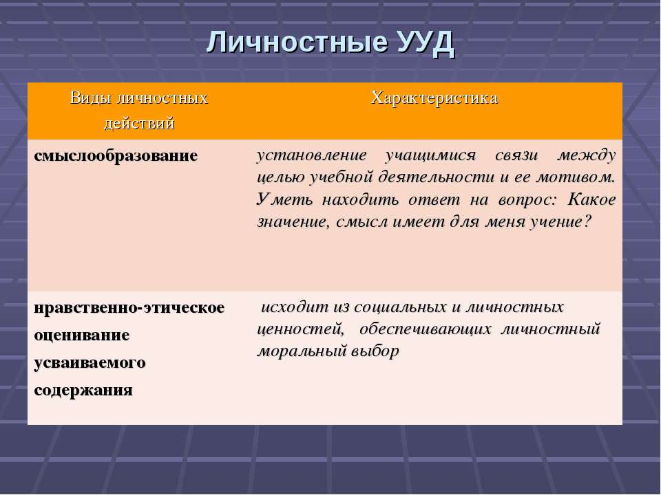 Личностные УУД Виды личностных действий Характеристика смыслообразование уста...