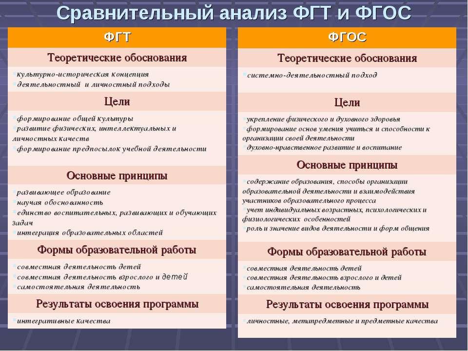 Сравнительный анализ ФГТ и ФГОС ФГОС Теоретические обоснования системно-деяте...